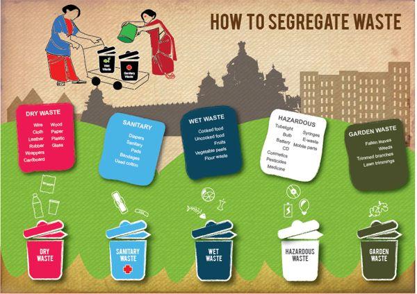 Make Compost Not Waste Dhanyam